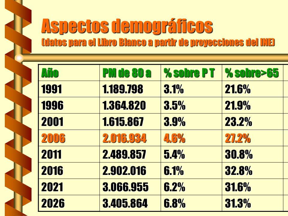 Aspectos demográficos (datos para el Libro Blanco a partir de proyecciones del INE)