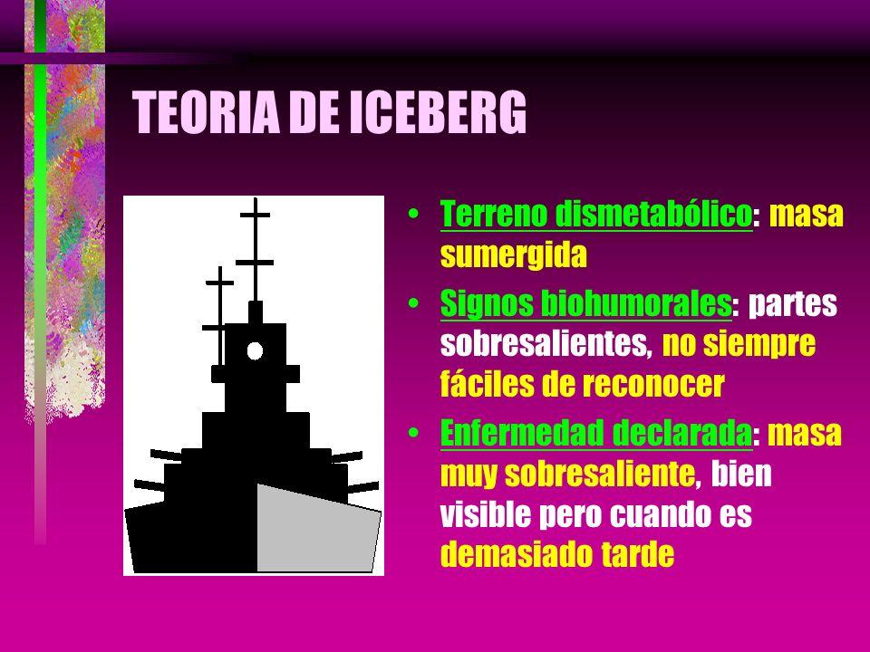 TEORIA DE ICEBERG Terreno dismetabólico: masa sumergida