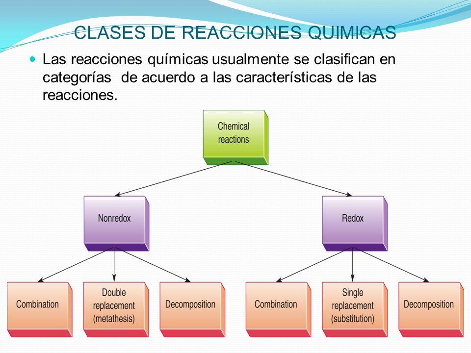 CLASES DE REACCIONES QUIMICAS