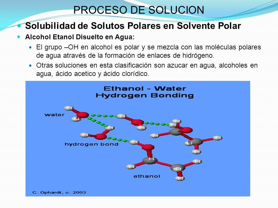 PROCESO DE SOLUCION Solubilidad de Solutos Polares en Solvente Polar