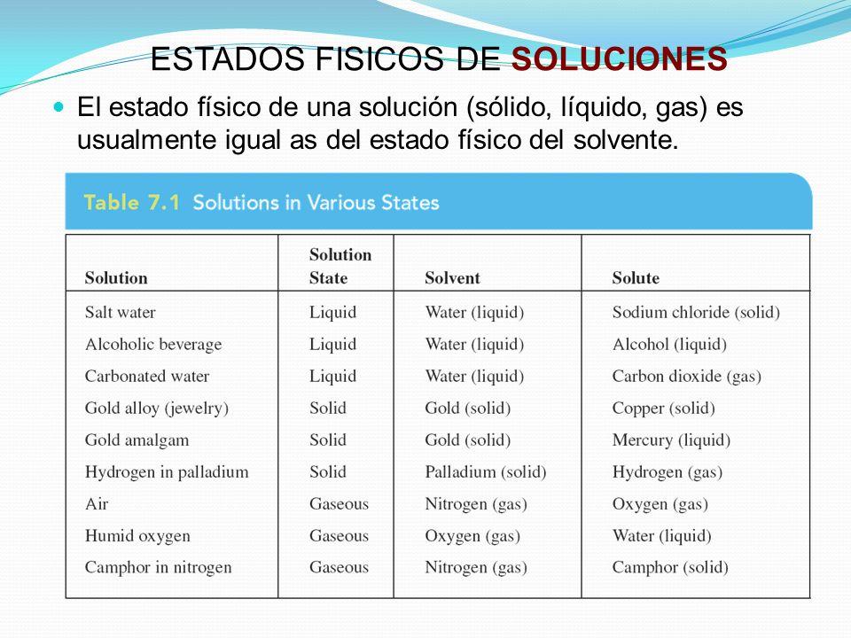 ESTADOS FISICOS DE SOLUCIONES
