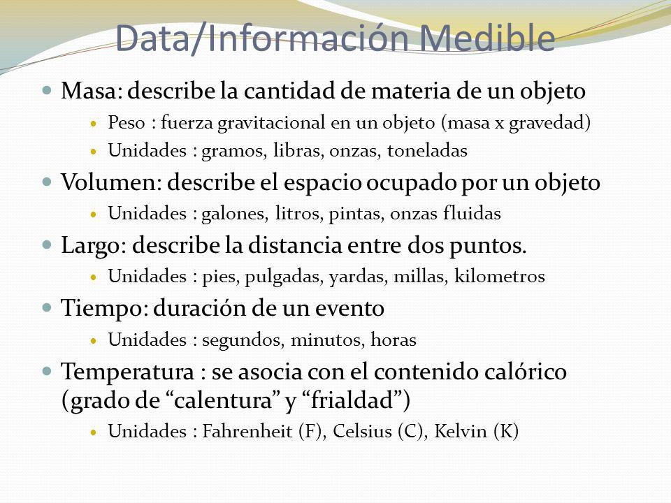 Data/Información Medible