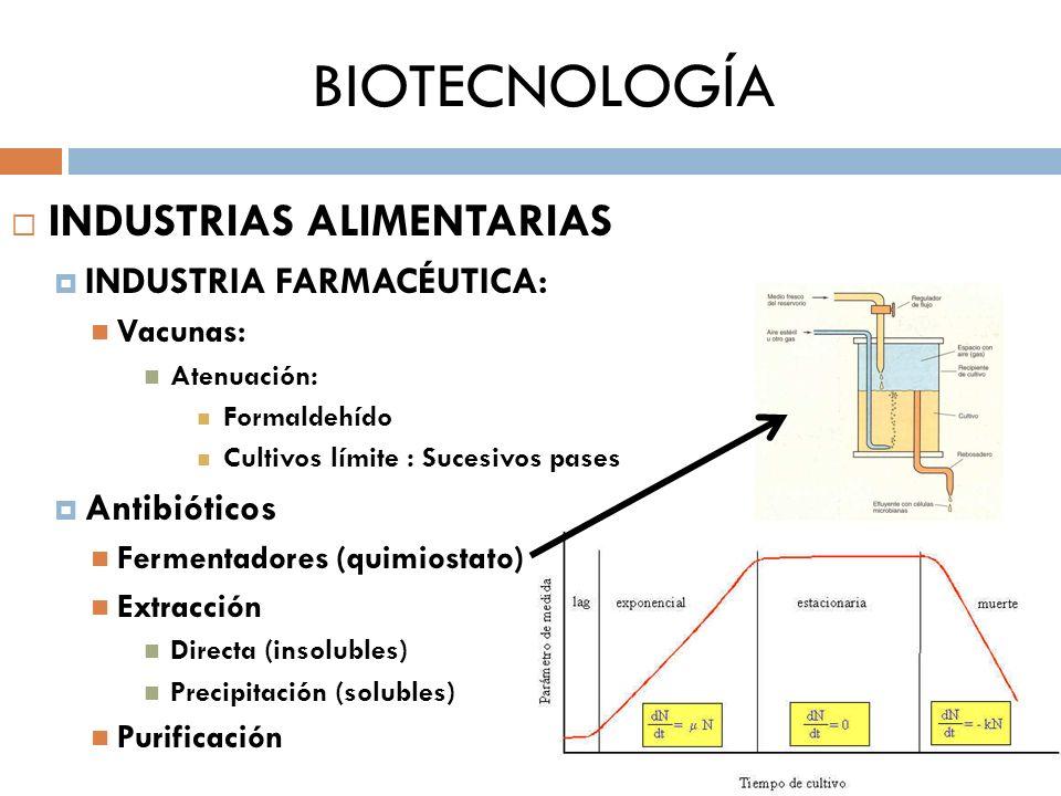 BIOTECNOLOGÍA INDUSTRIAS ALIMENTARIAS INDUSTRIA FARMACÉUTICA:
