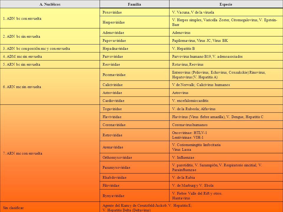 A. Nucléicos Familia. Especie. 1. ADN bc con envuelta. Poxoviridae. V. Vacuna, V de la viruela.