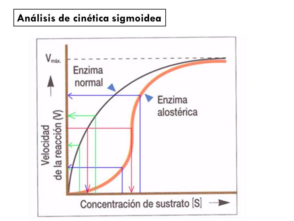 Análisis de cinética sigmoidea