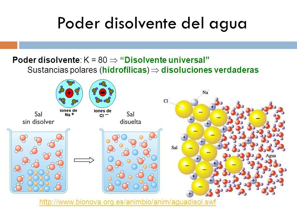 Poder disolvente del agua