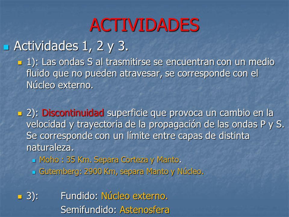 ACTIVIDADES Actividades 1, 2 y 3.