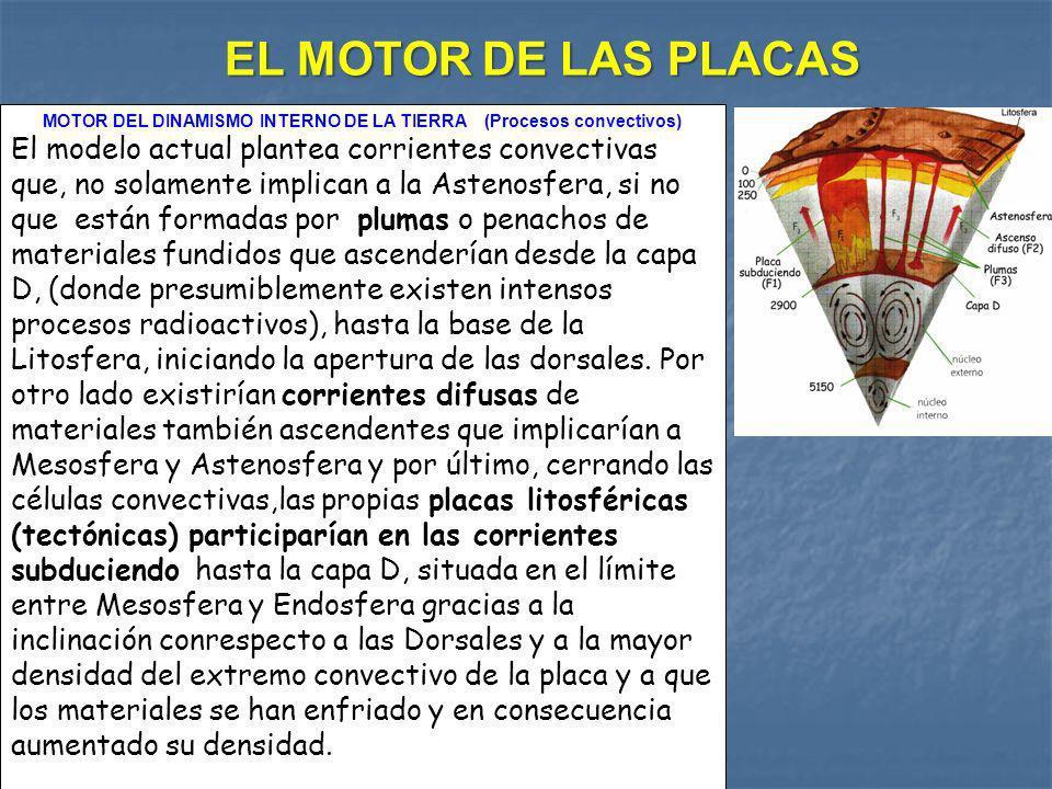 MOTOR DEL DINAMISMO INTERNO DE LA TIERRA (Procesos convectivos)