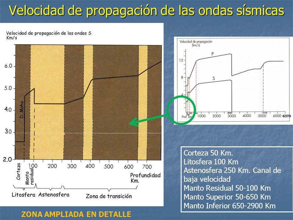 Velocidad de propagación de las ondas sísmicas
