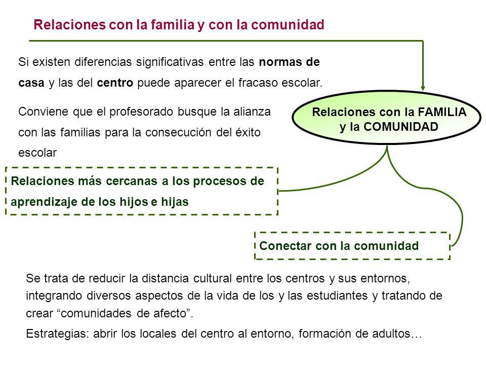 Relaciones con la FAMILIA y la COMUNIDAD