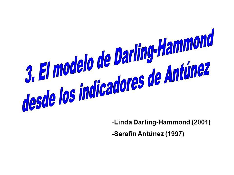 3. El modelo de Darling-Hammond desde los indicadores de Antúnez