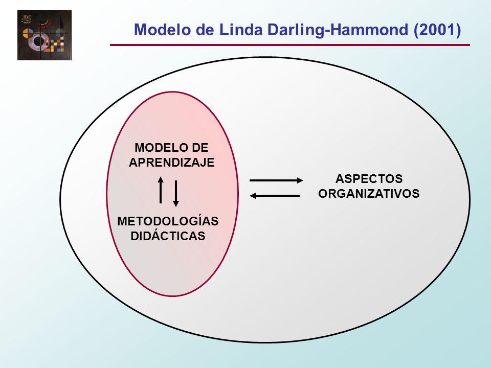 Modelo de Linda Darling-Hammond (2001)