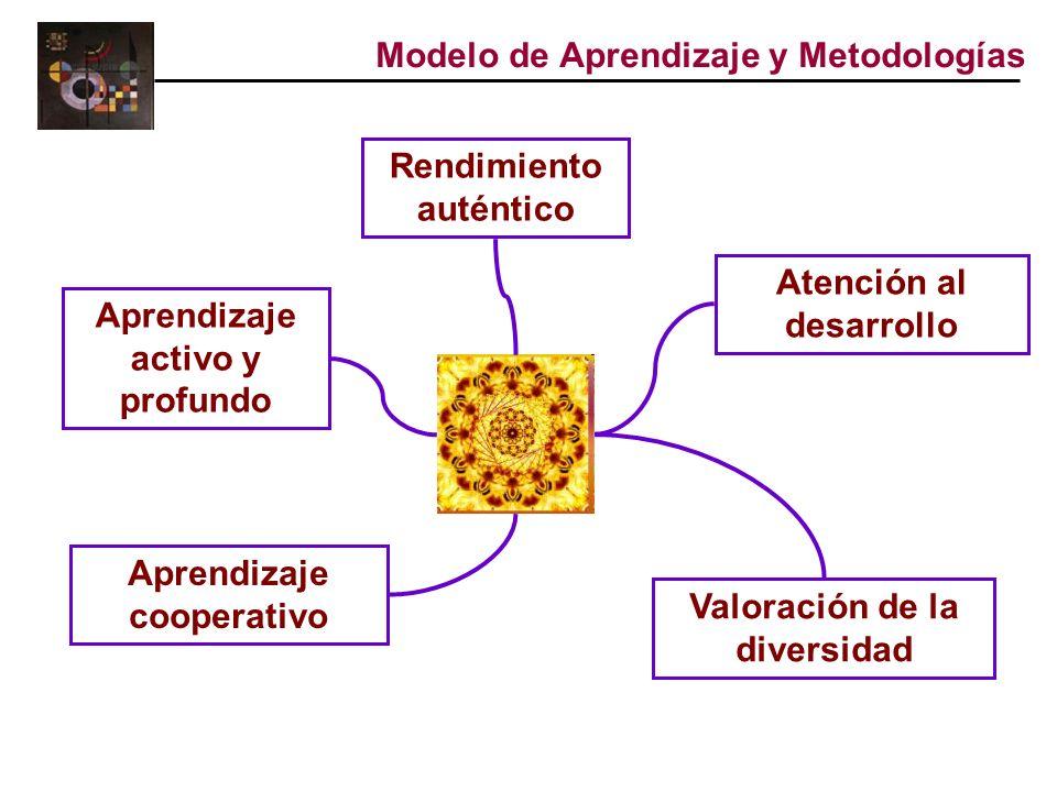 Modelo de Aprendizaje y Metodologías