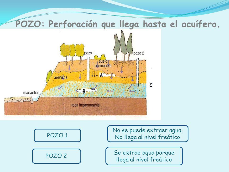 POZO: Perforación que llega hasta el acuífero.