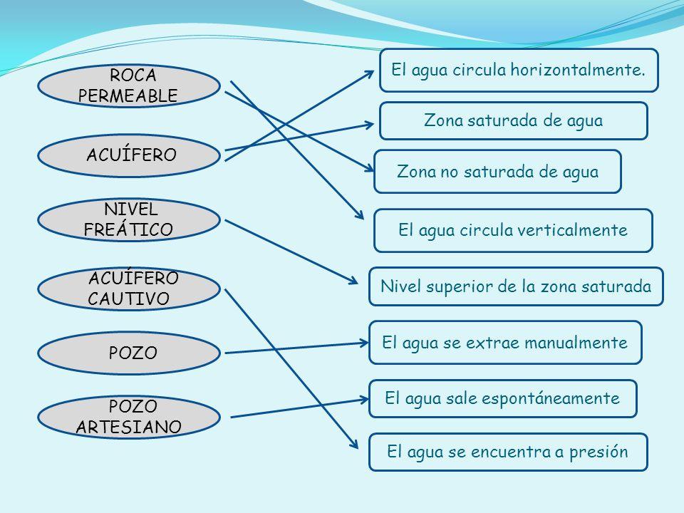 El agua circula horizontalmente. ROCA PERMEABLE