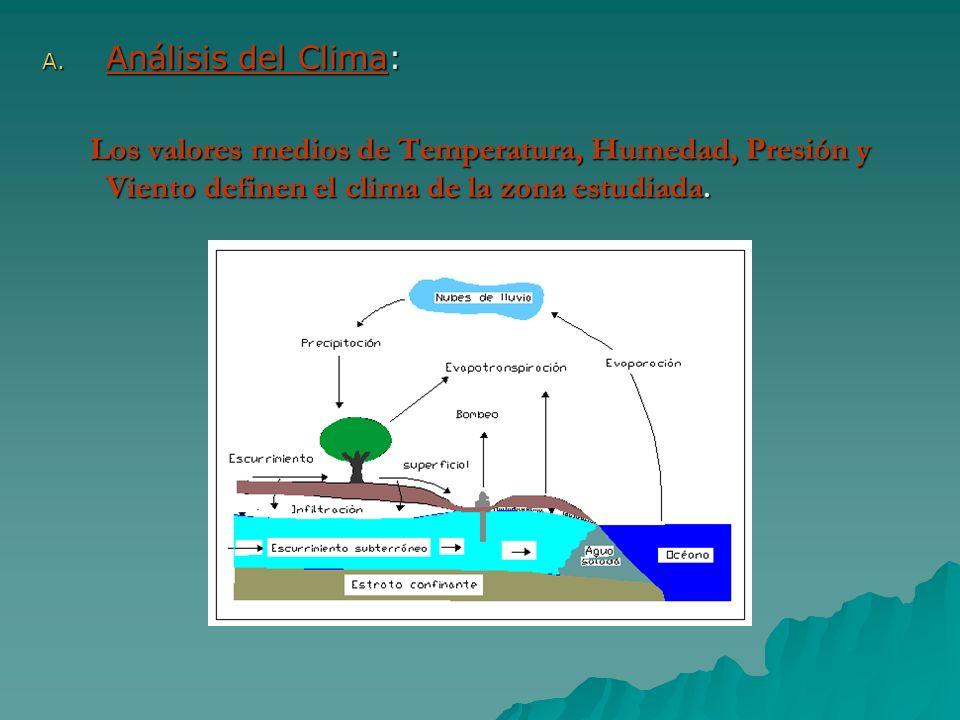 Análisis del Clima: Los valores medios de Temperatura, Humedad, Presión y Viento definen el clima de la zona estudiada.