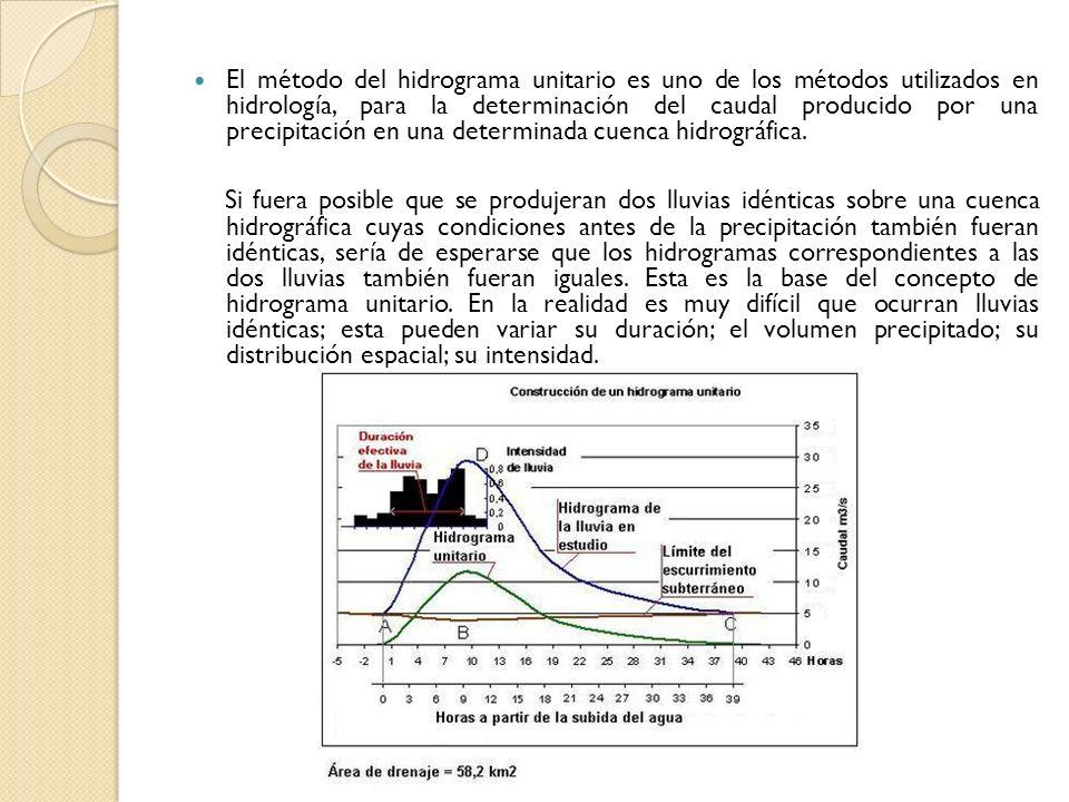El método del hidrograma unitario es uno de los métodos utilizados en hidrología, para la determinación del caudal producido por una precipitación en una determinada cuenca hidrográfica.