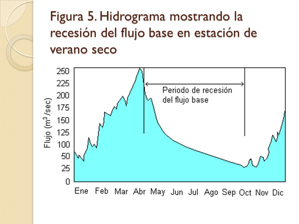 Figura 5. Hidrograma mostrando la recesión del flujo base en estación de verano seco