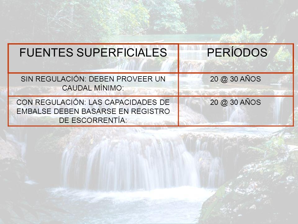 FUENTES SUPERFICIALES PERÍODOS