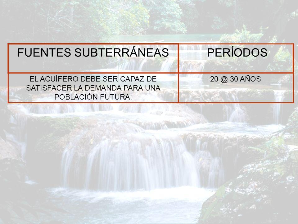 FUENTES SUBTERRÁNEAS PERÍODOS