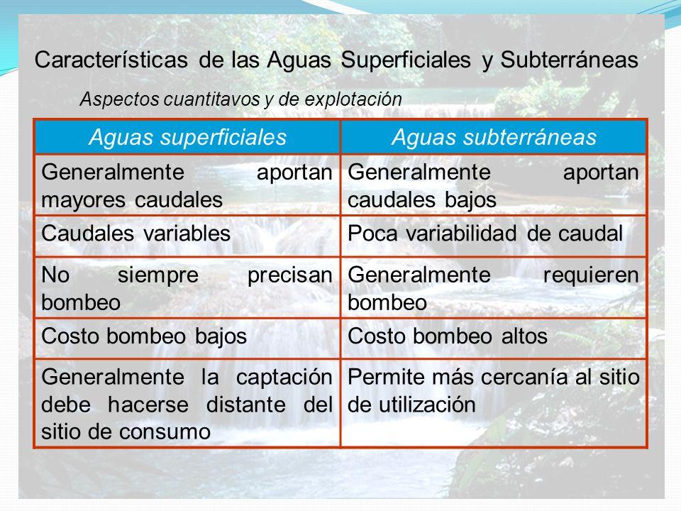Características de las Aguas Superficiales y Subterráneas