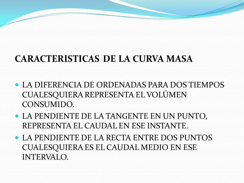 CARACTERISTICAS DE LA CURVA MASA