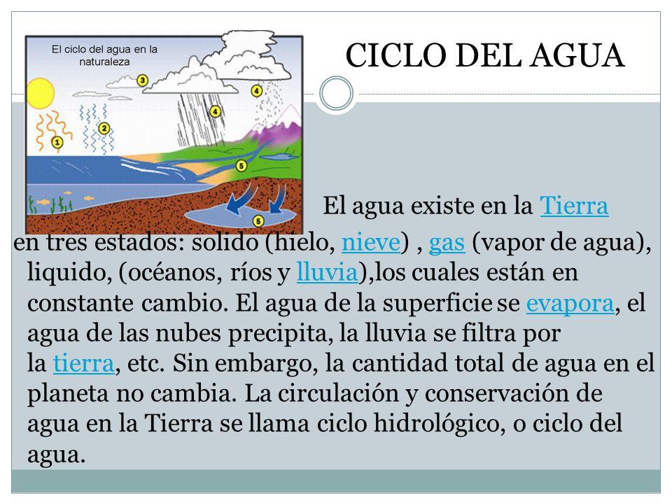 CICLO DEL AGUA El agua existe en la Tierra