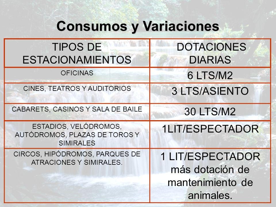 Consumos y Variaciones