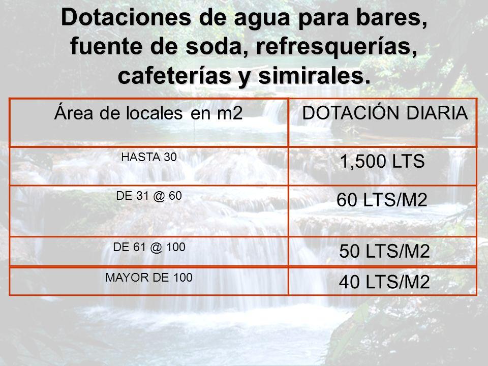 Dotaciones de agua para bares, fuente de soda, refresquerías, cafeterías y simirales.