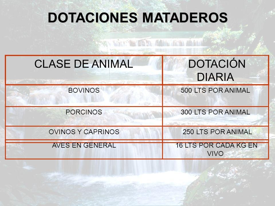 DOTACIONES MATADEROS CLASE DE ANIMAL DOTACIÓN DIARIA BOVINOS