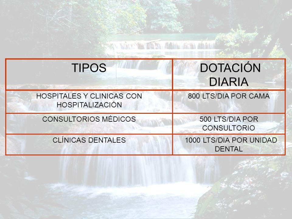 TIPOS DOTACIÓN DIARIA HOSPITALES Y CLINICAS CON HOSPITALIZACIÓN