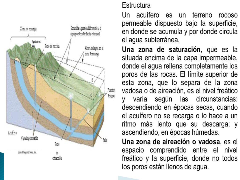 Estructura Un acuífero es un terreno rocoso permeable dispuesto bajo la superficie, en donde se acumula y por donde circula el agua subterránea.