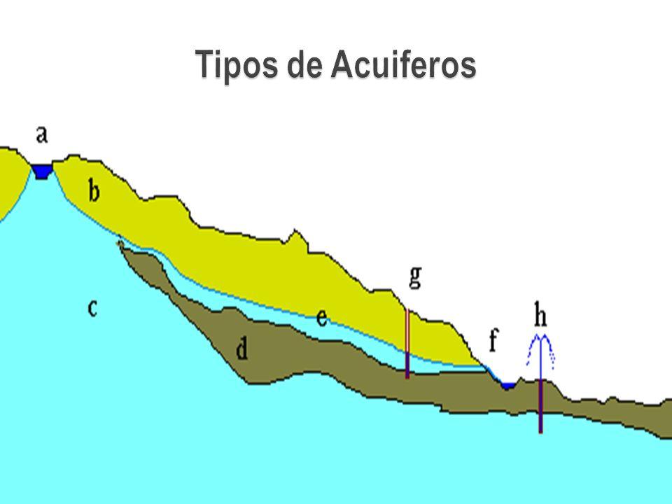 Tipos de Acuiferos