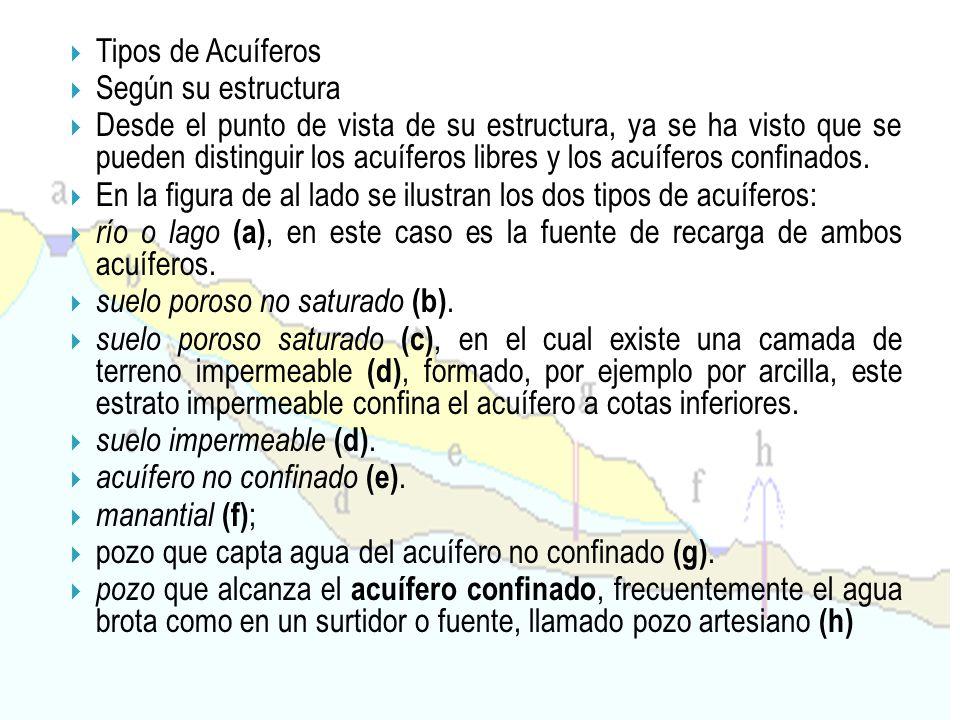 Tipos de Acuíferos Según su estructura.