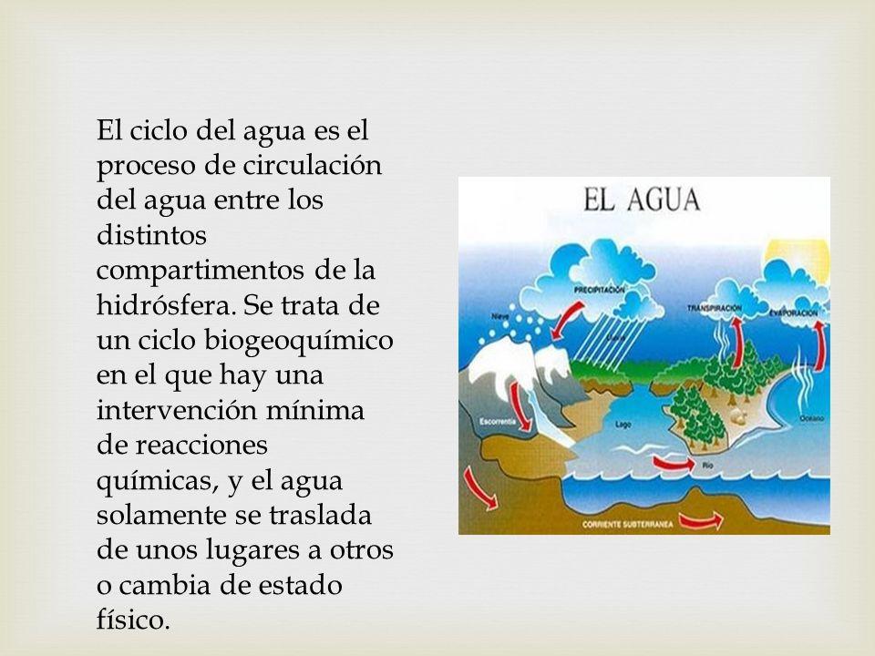 El ciclo del agua es el proceso de circulación del agua entre los distintos compartimentos de la hidrósfera.