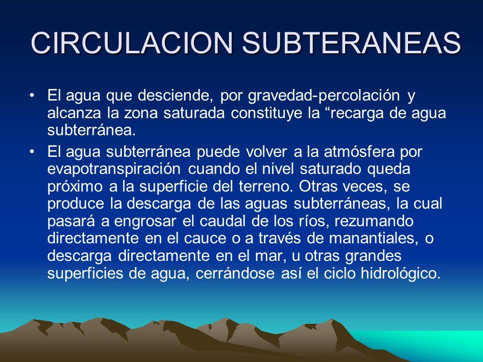 CIRCULACION SUBTERANEAS