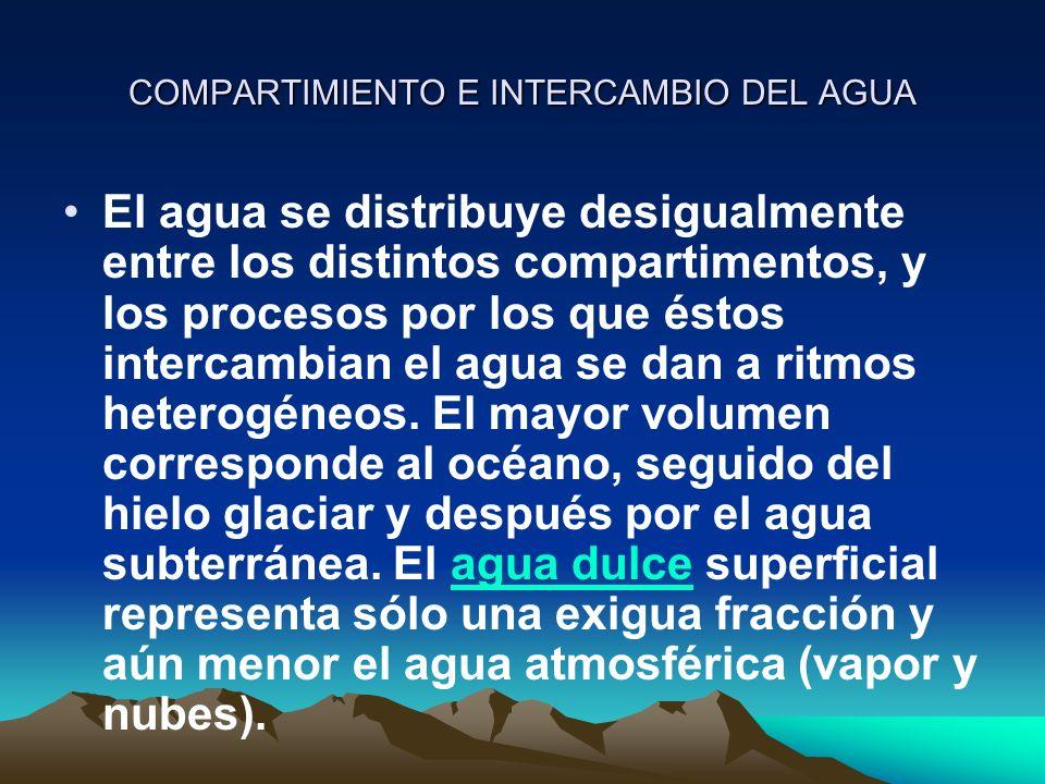 COMPARTIMIENTO E INTERCAMBIO DEL AGUA