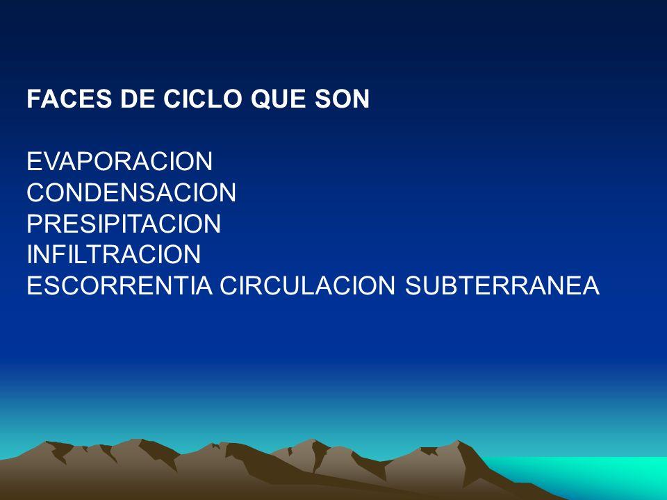 FACES DE CICLO QUE SON EVAPORACION. CONDENSACION.