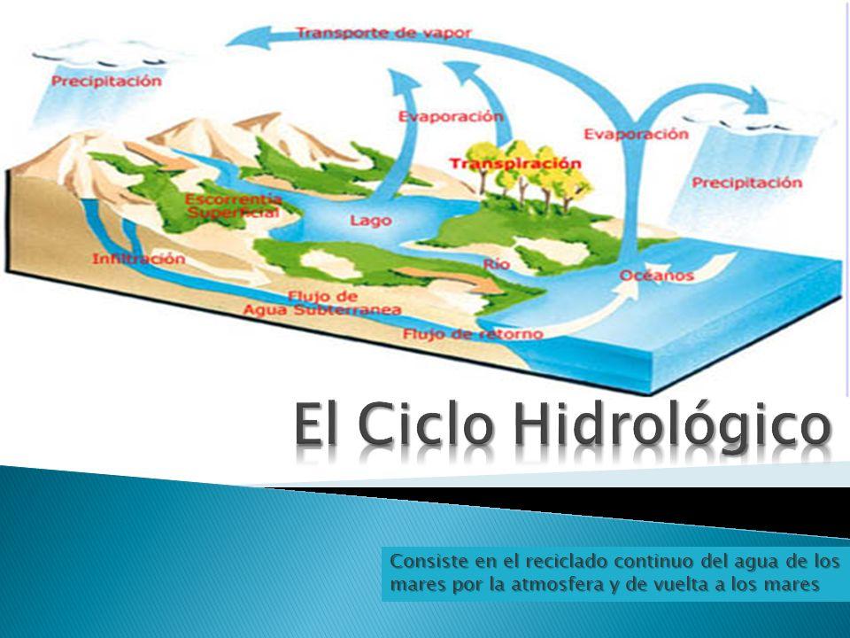 El Ciclo Hidrológico Consiste en el reciclado continuo del agua de los mares por la atmosfera y de vuelta a los mares.