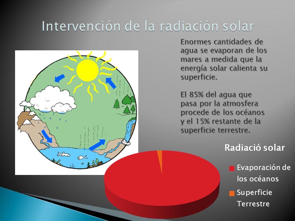 Intervención de la radiación solar
