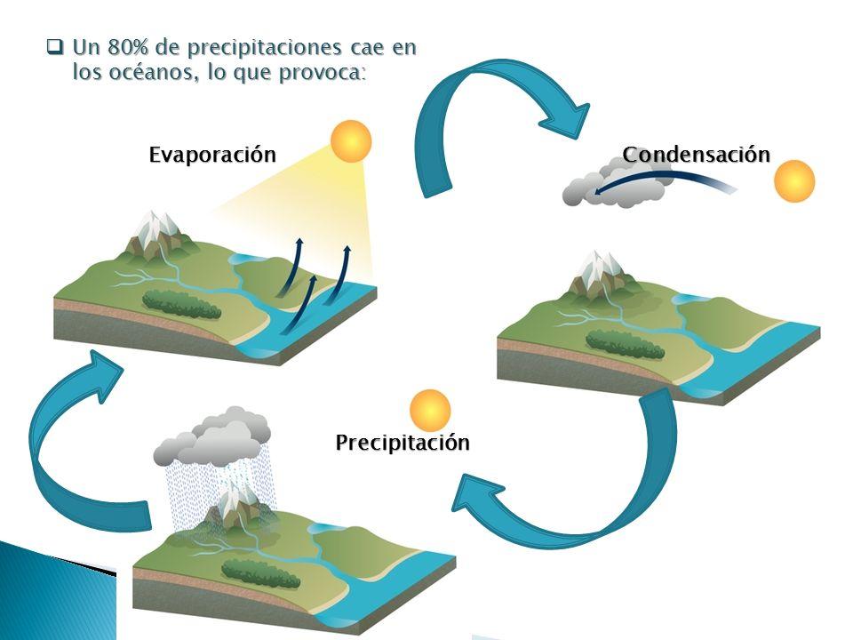 Un 80% de precipitaciones cae en los océanos, lo que provoca: