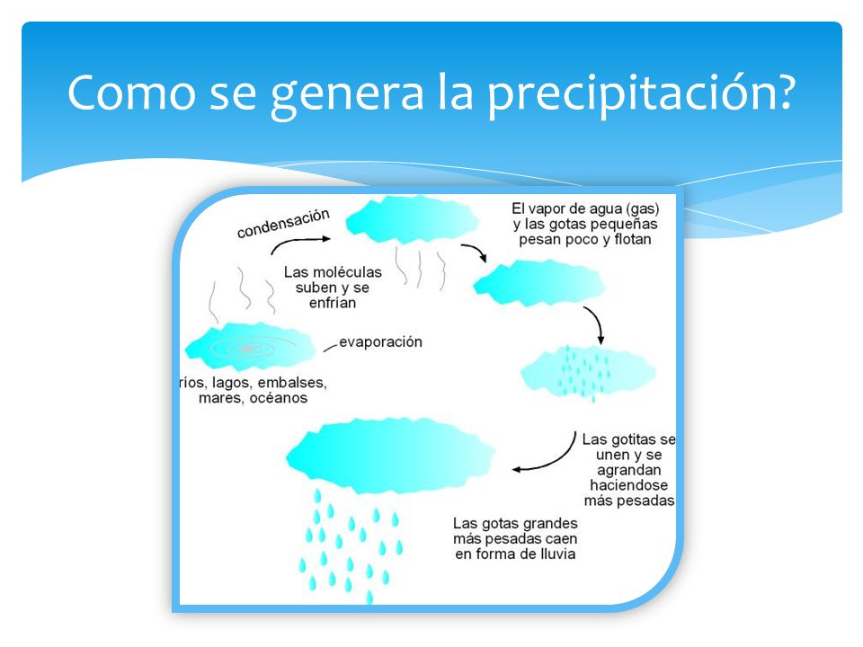 Como se genera la precipitación