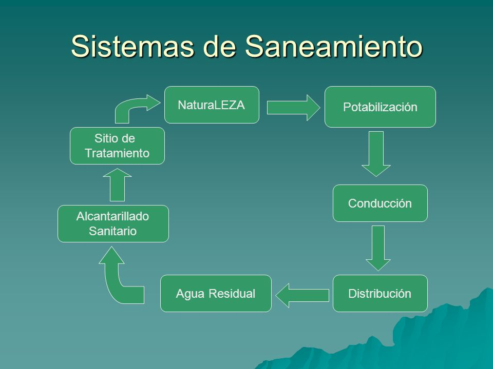 Sistemas de Saneamiento