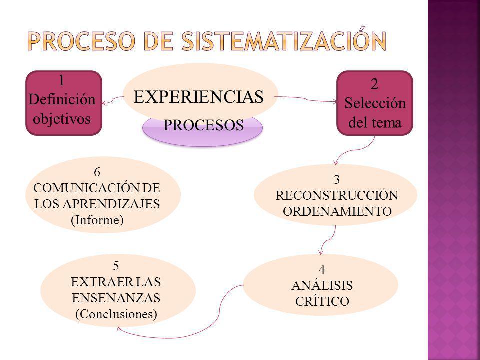 Proceso de sistematizaciÓn