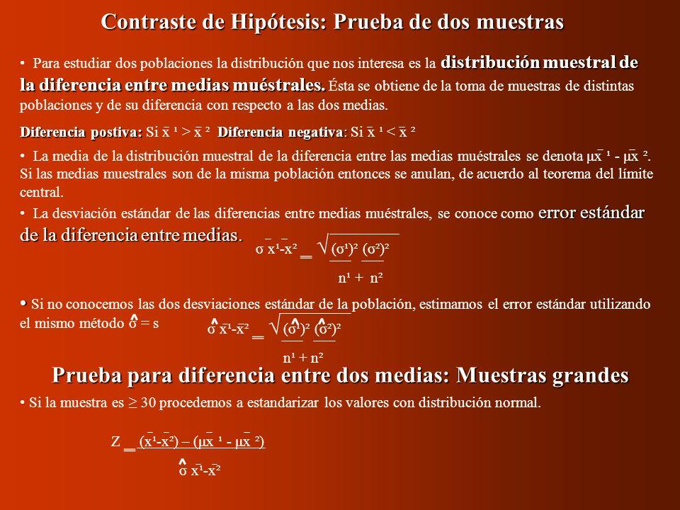 Contraste de Hipótesis: Prueba de dos muestras