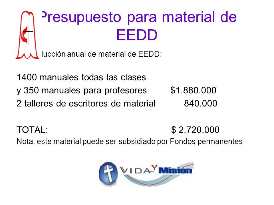 Presupuesto para material de EEDD