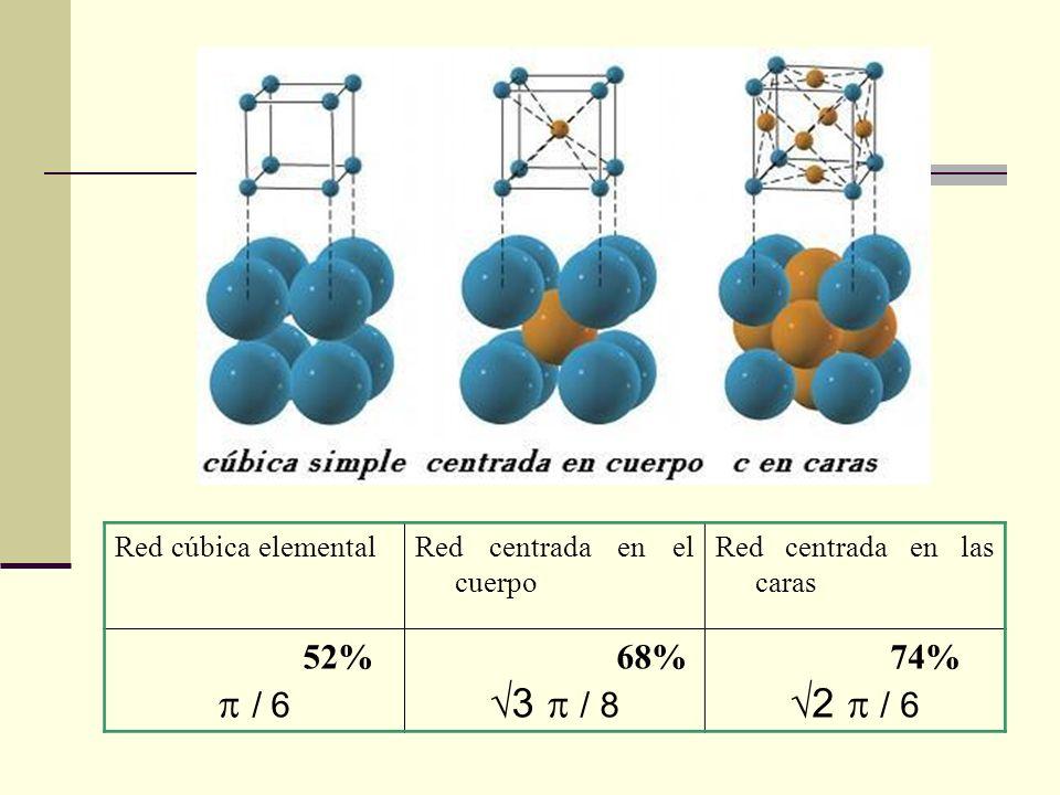  / 6 3  / 8 2  / 6 52% 68% 74% Red cúbica elemental