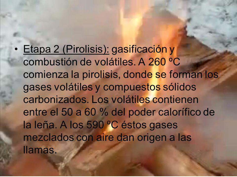 Etapa 2 (Pirolisis): gasificación y combustión de volátiles
