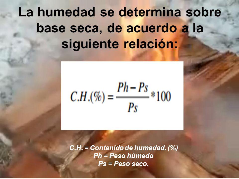 C.H. = Contenido de humedad. (%)