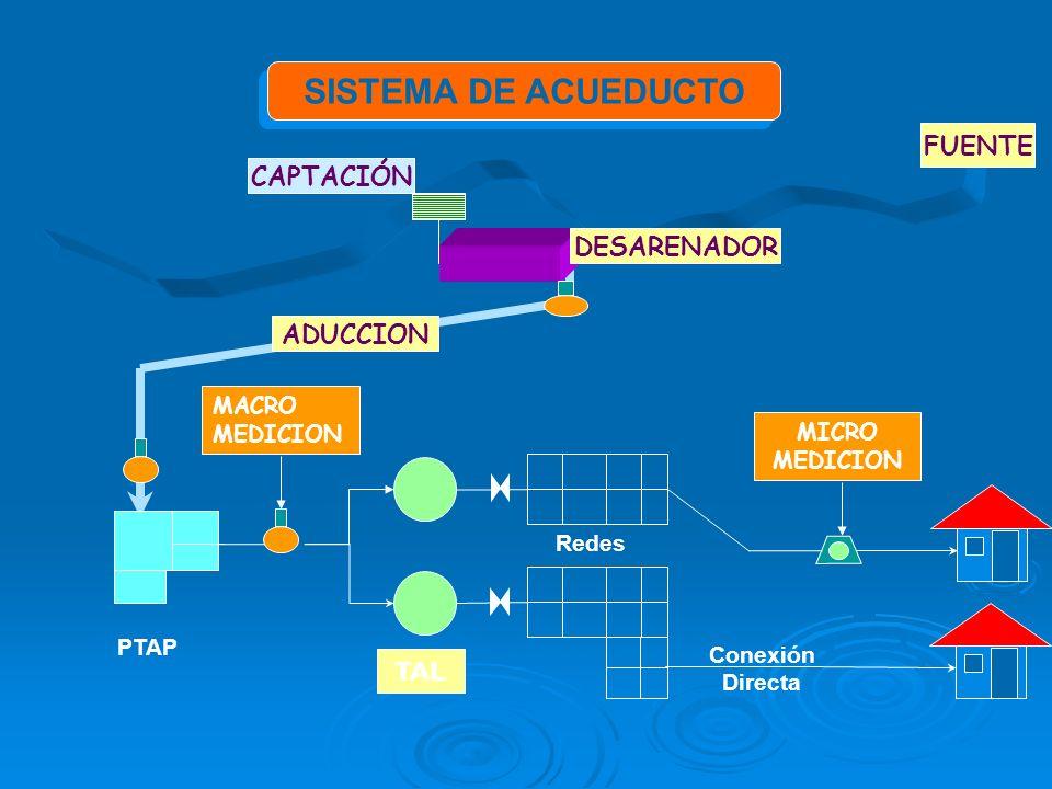 SISTEMA DE ACUEDUCTO FUENTE CAPTACIÓN DESARENADOR ADUCCION TAL